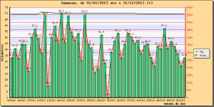 Grafico km por semana